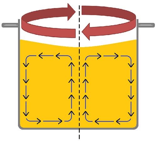 whirlpooling