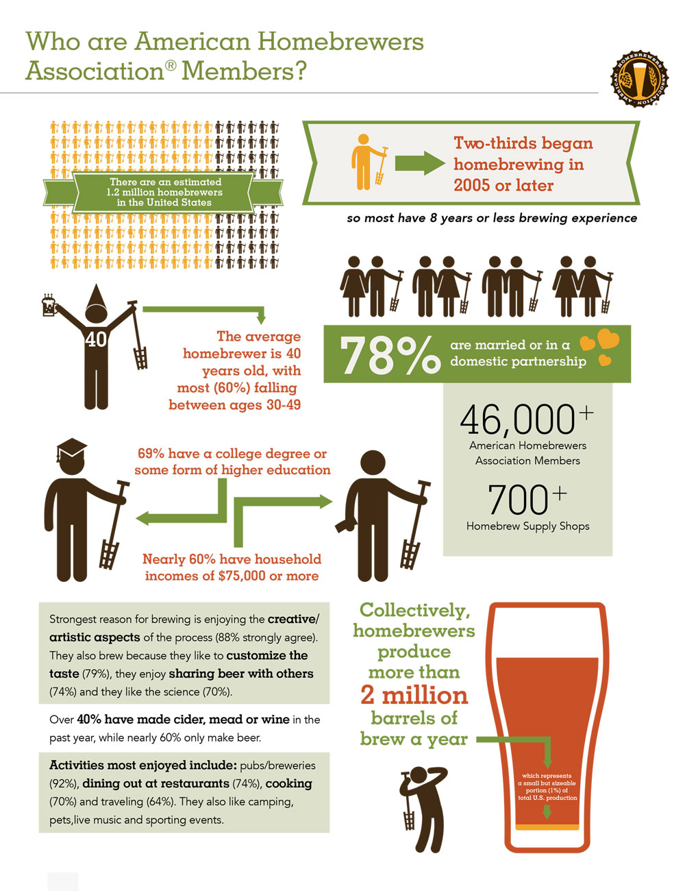 homebrew demographics