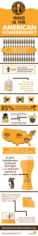 AHA home brew stats