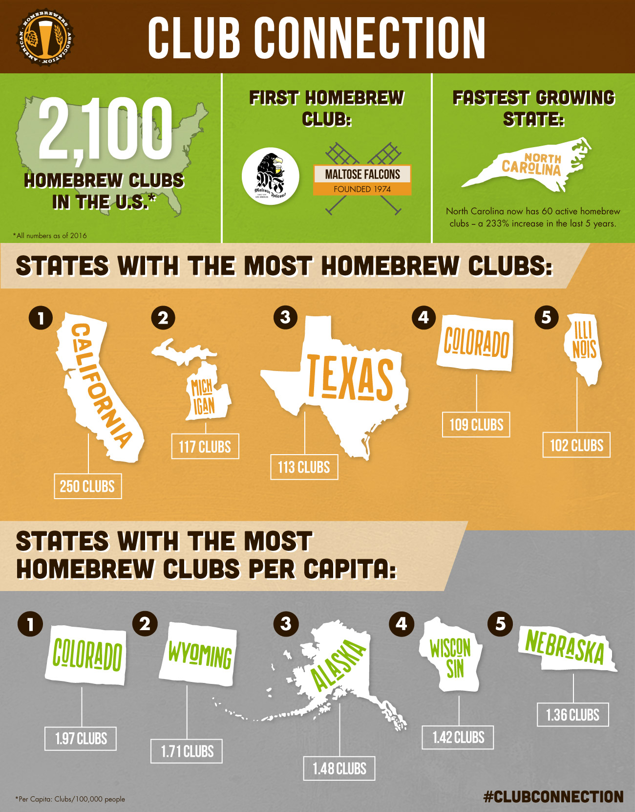 Club Connection - Homebrew Club Statistics