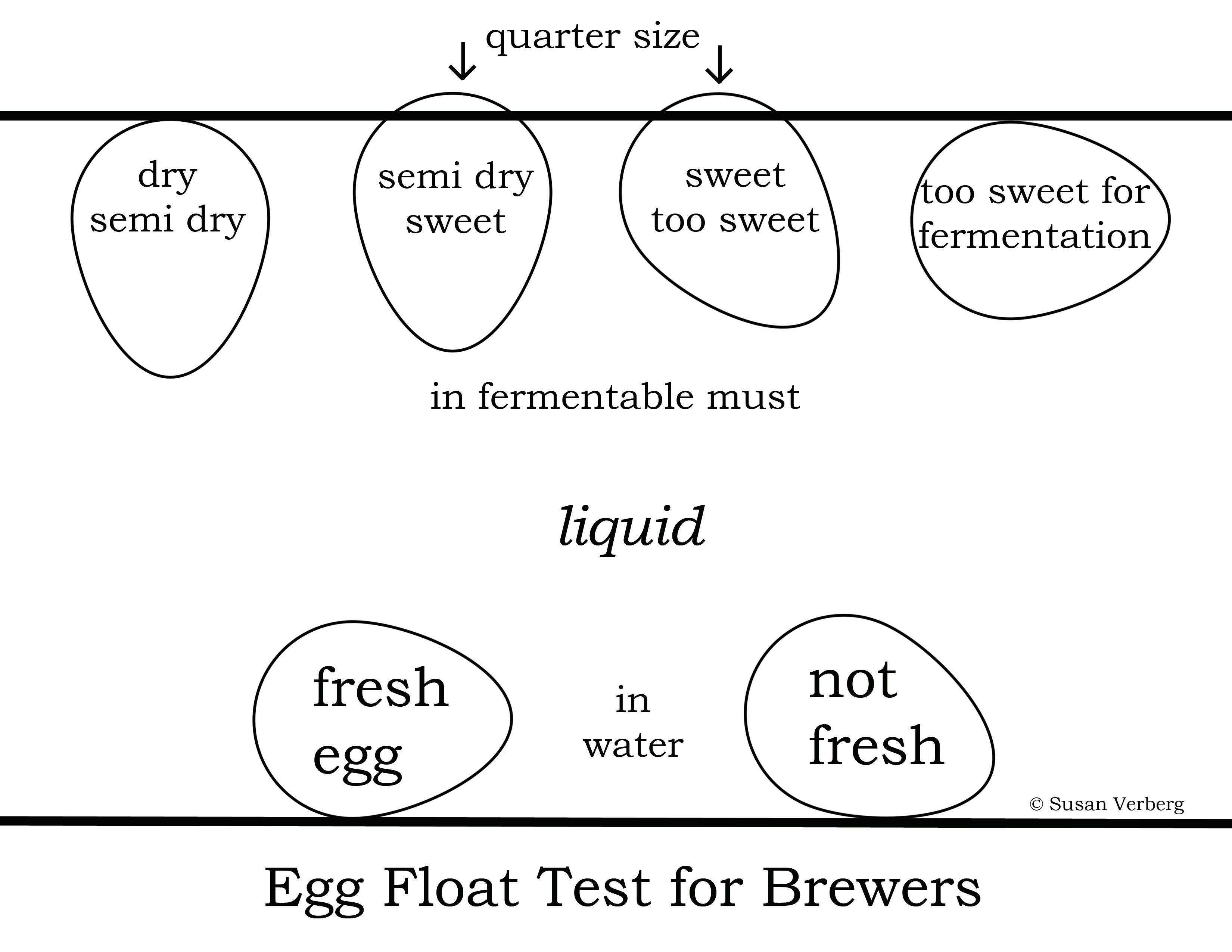 Egg over mead ium measuring gravity with an egg american it has been my experience that if the egg tip touches but does not break the surface of the must it will ferment to a nice dry wine like mead pooptronica Images