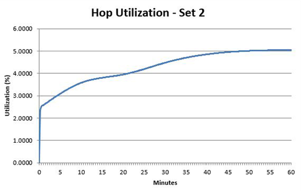 The effect of post boil whirlpool hop additions on for Craft beer ibu chart